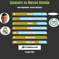 Casemiro vs Marcos Antonio h2h player stats