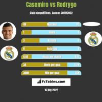 Casemiro vs Rodrygo h2h player stats