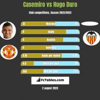 Casemiro vs Hugo Duro h2h player stats