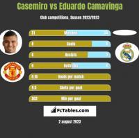 Casemiro vs Eduardo Camavinga h2h player stats