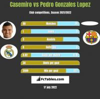 Casemiro vs Pedro Gonzales Lopez h2h player stats