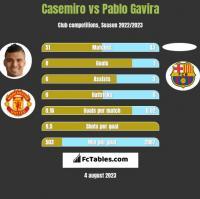 Casemiro vs Pablo Gavira h2h player stats