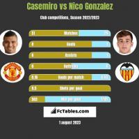 Casemiro vs Nico Gonzalez h2h player stats