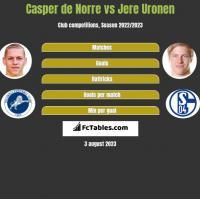 Casper de Norre vs Jere Uronen h2h player stats