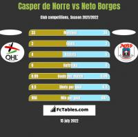 Casper de Norre vs Neto Borges h2h player stats