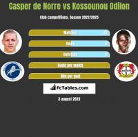 Casper de Norre vs Kossounou Odilon h2h player stats