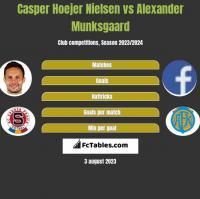 Casper Hoejer Nielsen vs Alexander Munksgaard h2h player stats