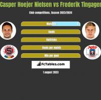 Casper Hoejer Nielsen vs Frederik Tingager h2h player stats