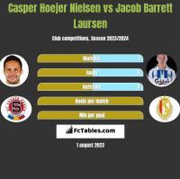 Casper Hoejer Nielsen vs Jacob Barrett Laursen h2h player stats
