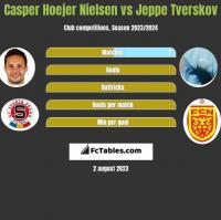 Casper Hoejer Nielsen vs Jeppe Tverskov h2h player stats