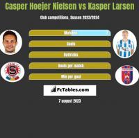 Casper Hoejer Nielsen vs Kasper Larsen h2h player stats