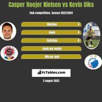 Casper Hoejer Nielsen vs Kevin Diks h2h player stats