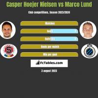 Casper Hoejer Nielsen vs Marco Lund h2h player stats