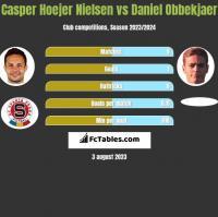 Casper Hoejer Nielsen vs Daniel Obbekjaer h2h player stats