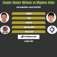 Casper Hoejer Nielsen vs Magnus Anbo h2h player stats