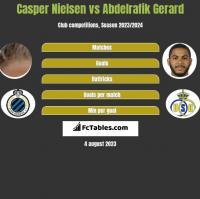 Casper Nielsen vs Abdelrafik Gerard h2h player stats