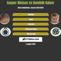 Casper Nielsen vs Dominik Kaiser h2h player stats
