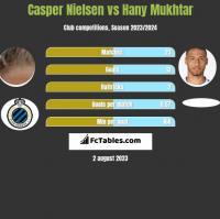 Casper Nielsen vs Hany Mukhtar h2h player stats