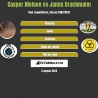 Casper Nielsen vs Janus Drachmann h2h player stats
