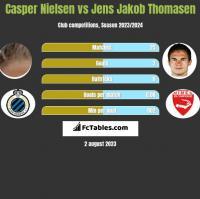 Casper Nielsen vs Jens Jakob Thomasen h2h player stats
