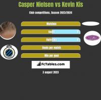 Casper Nielsen vs Kevin Kis h2h player stats