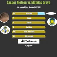 Casper Nielsen vs Mathias Greve h2h player stats