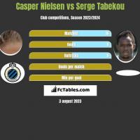Casper Nielsen vs Serge Tabekou h2h player stats