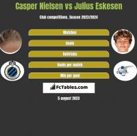 Casper Nielsen vs Julius Eskesen h2h player stats