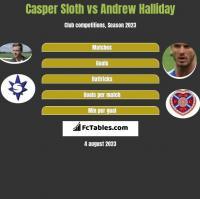 Casper Sloth vs Andrew Halliday h2h player stats