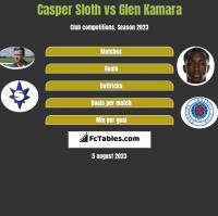 Casper Sloth vs Glen Kamara h2h player stats