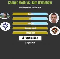 Casper Sloth vs Liam Grimshaw h2h player stats