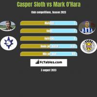 Casper Sloth vs Mark O'Hara h2h player stats