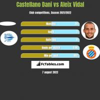 Castellano Dani vs Aleix Vidal h2h player stats
