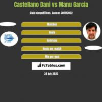 Castellano Dani vs Manu Garcia h2h player stats