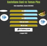 Castellano Dani vs Tomas Pina h2h player stats