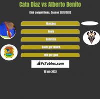 Cata Diaz vs Alberto Benito h2h player stats