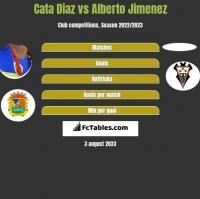 Cata Diaz vs Alberto Jimenez h2h player stats