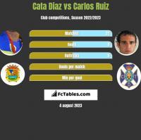 Cata Diaz vs Carlos Ruiz h2h player stats