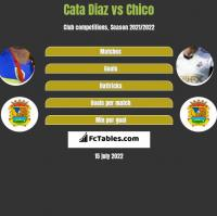 Cata Diaz vs Chico h2h player stats