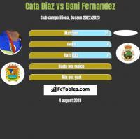 Cata Diaz vs Dani Fernandez h2h player stats