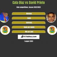 Cata Diaz vs David Prieto h2h player stats