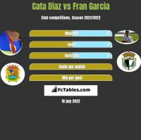 Cata Diaz vs Fran Garcia h2h player stats