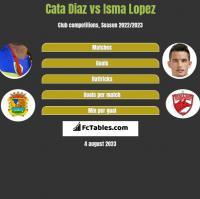 Cata Diaz vs Isma Lopez h2h player stats