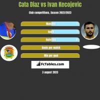 Cata Diaz vs Ivan Kecojevic h2h player stats
