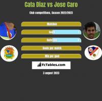 Cata Diaz vs Jose Caro h2h player stats