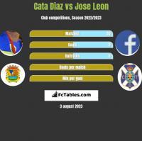 Cata Diaz vs Jose Leon h2h player stats