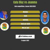 Cata Diaz vs Juanma h2h player stats