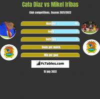 Cata Diaz vs Mikel Iribas h2h player stats
