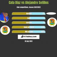 Cata Diaz vs Alejandro Sotillos h2h player stats