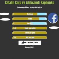 Catalin Carp vs Aleksandr Kaplienko h2h player stats